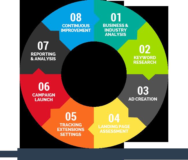 process-wheel